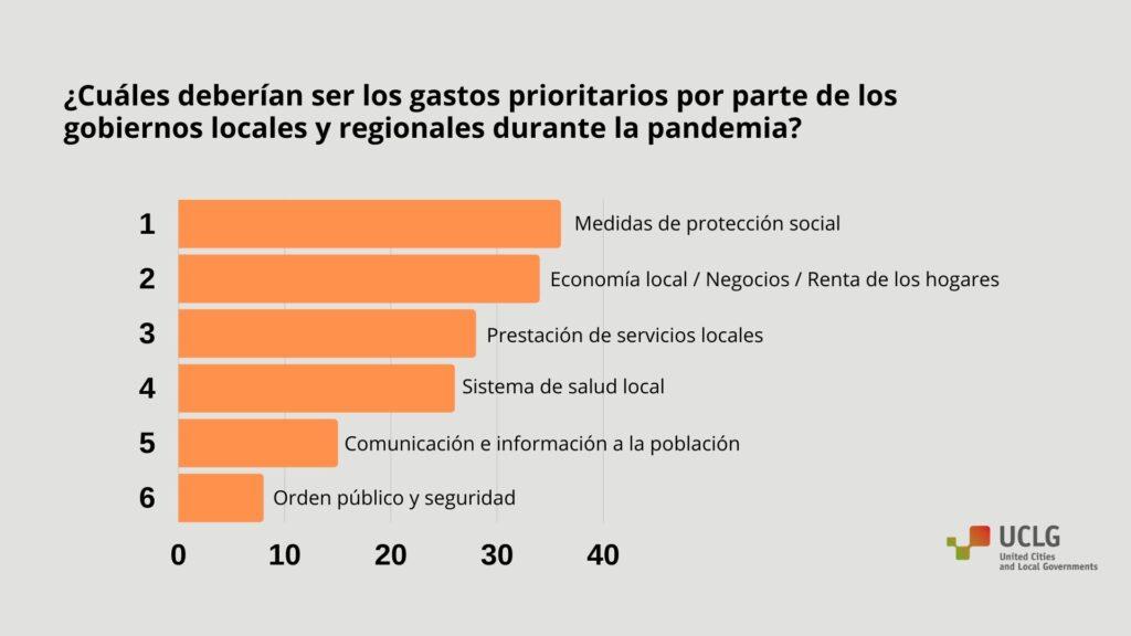 Grafico sobre gastos prioritarios durante la pandemia